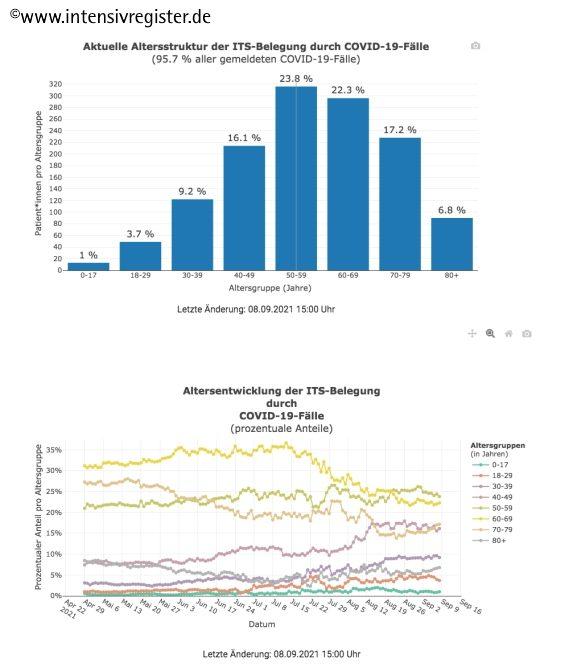 NEU im DIVI-Intensivregister: Detaillierte Darstellung der Altersentwicklung der COVID-19-Fälle auf den ITS